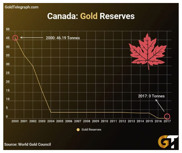 Canada Has No Gold but a Mountain of Debt... Things Will End Badly