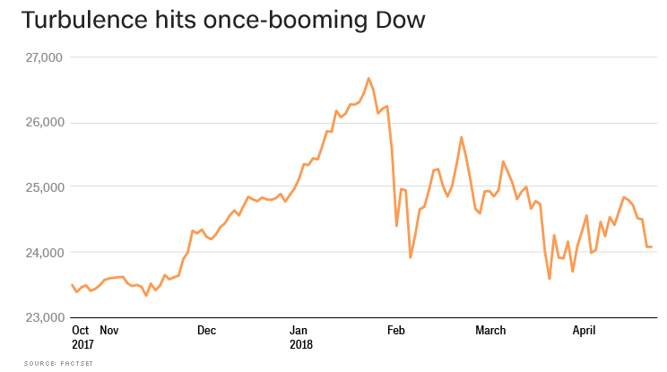 America's confidence in the stock market is crumbling