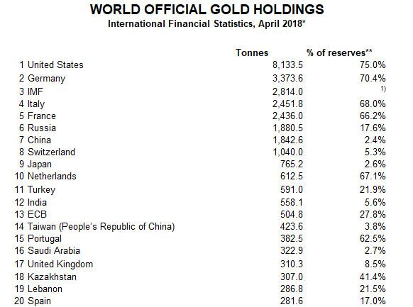 Turkey Will Repatriate All Gold from the US in Attempt to Ditch the Dollar