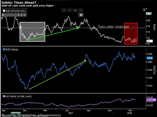 Don't Be Afraid of Fed, Gold Price to Touch $1600