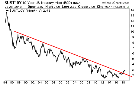 The U.S. Bond Market Is Flashing 'Danger'