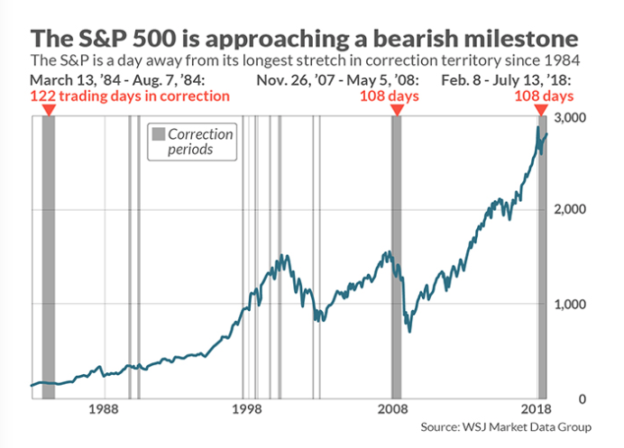 The Stock Market Is A Day Away From Setting A Bearish Record