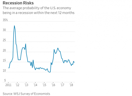 WSJ: Next Recession May Hit In 2020