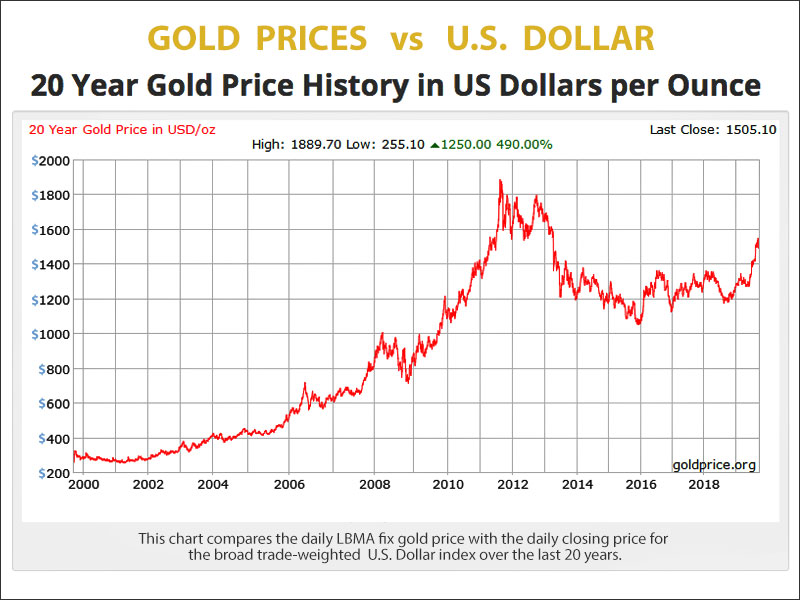 Gold price history for 20 years - gold vs U.S. Dollar
