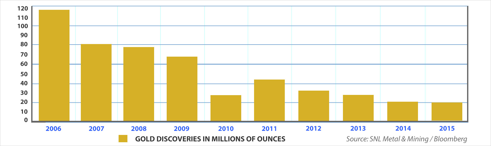 Gold discoveries in millions of ounces