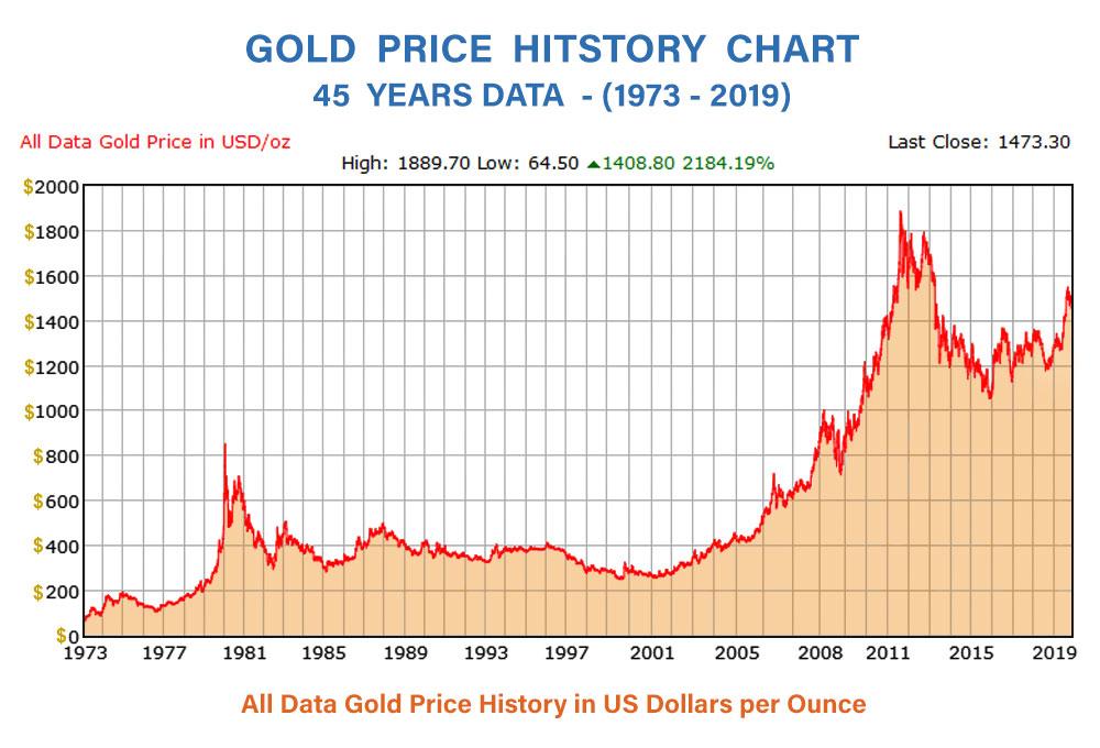 Gold Price history chart - 45 years data - 1973-2019