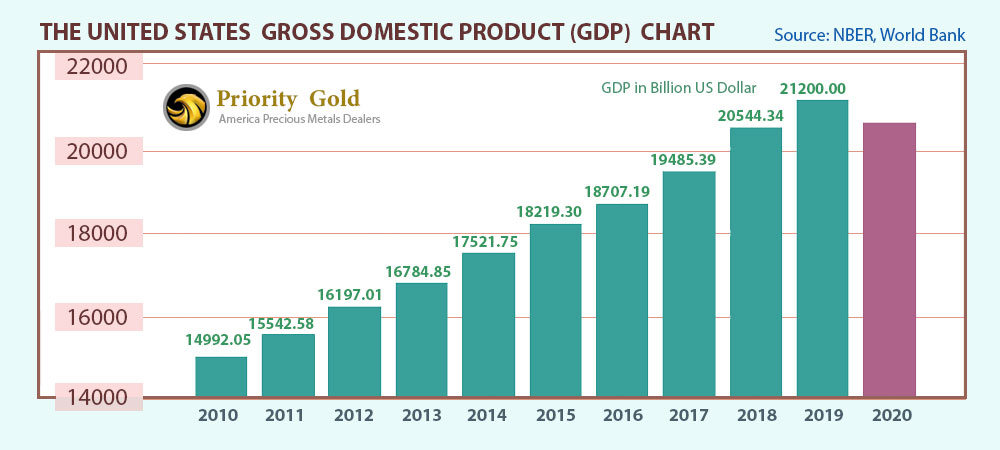 The Gross Domestic Product (GDP) in the United States