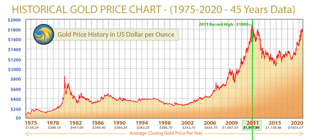 Historical Gold Price chart - 45 years data -from 1975 - present