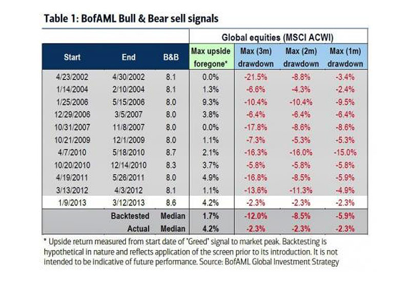 13 of 19 Bear Market Indicators Have Now Been Triggered - BofA