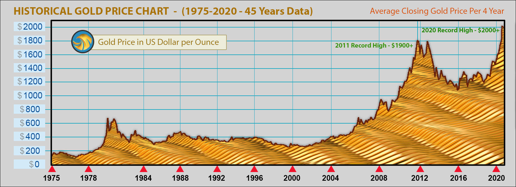 HISTORICAL GOLD PRICE CHART (45 YEARS DATA)