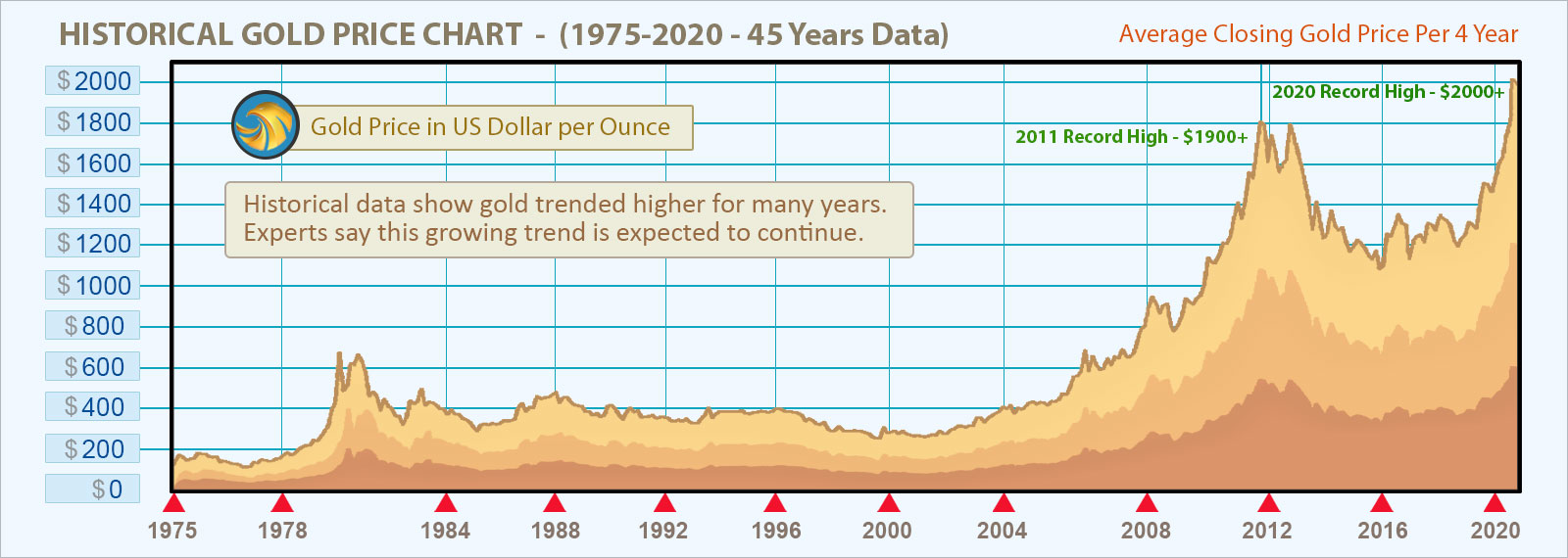 Historical gold price chart - 45 years data