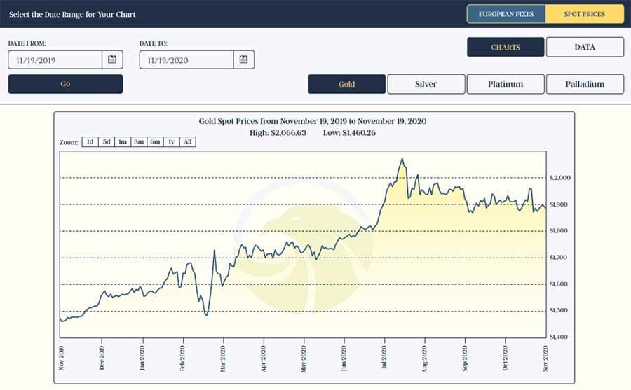 GOLD: 24-Hour Spot Chart